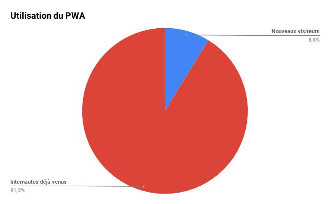 Utilisation du PWA